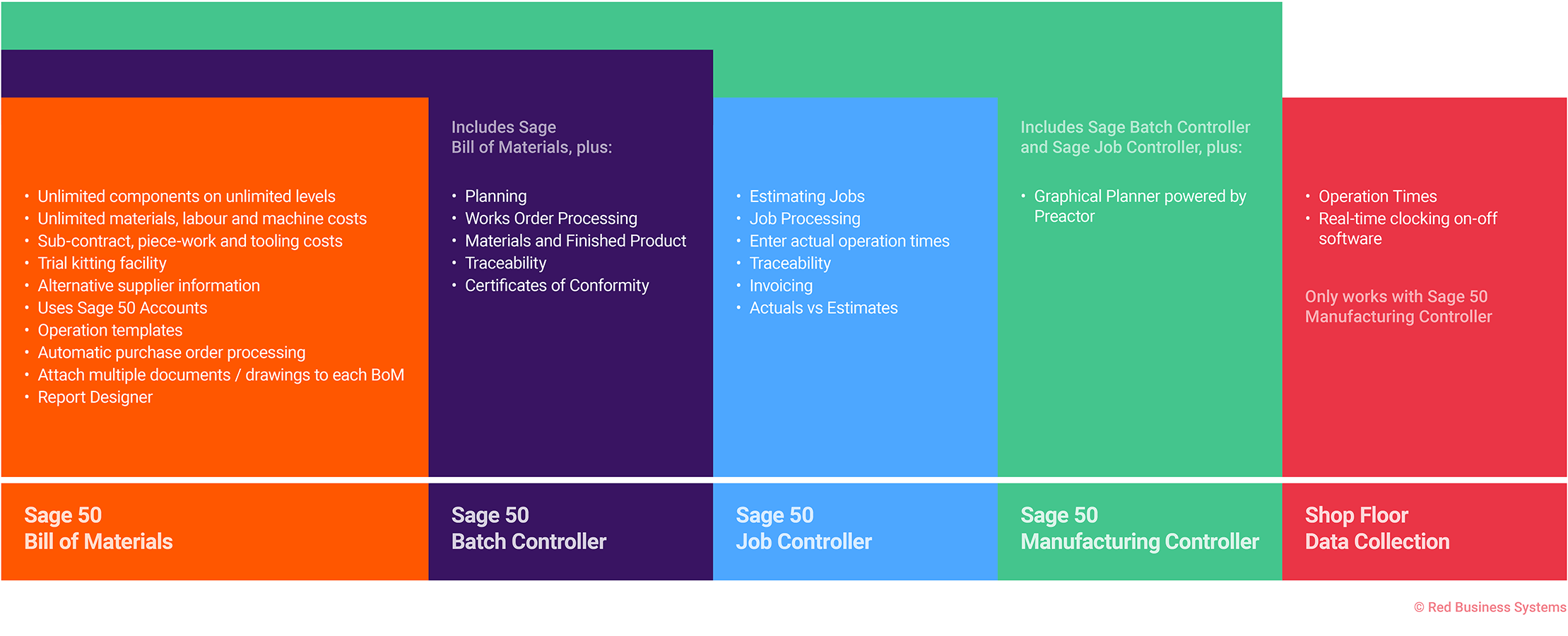 Sage Manufacturing variants venn